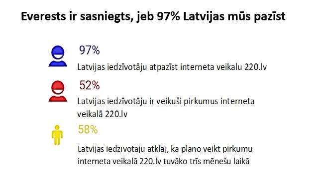 interneta veikals 220
